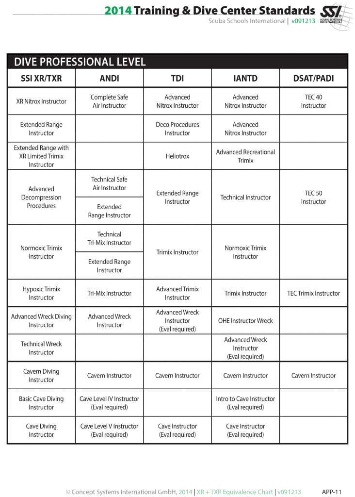XR-TXR - SSI Instructor Crossover Equivalent list, Cebu, Philippines